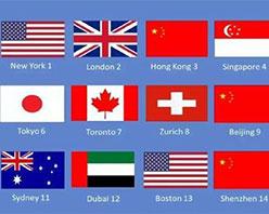 全球金融中心指数发布:伦敦第二,香港、上海、北京稳居前十