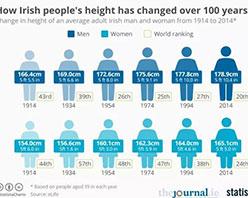 身高、智商、寿命…以数据为准,看看爱尔兰和中国有什么不同?