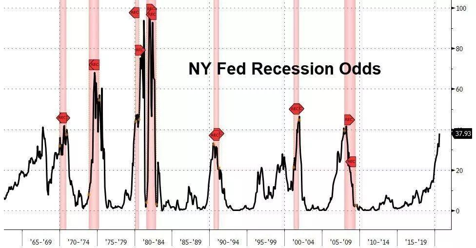 欧元区制造泡沫?美国经济可能进入衰退?