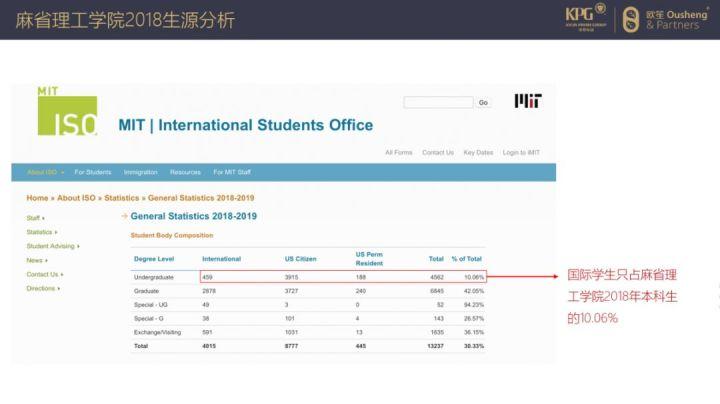 麻省理工学院2018年生源分布情况